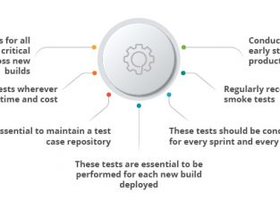 Important tips for performing Smoke Tests