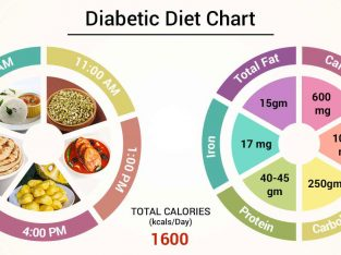 MANAGING YOUR DIABETES & SUGAR