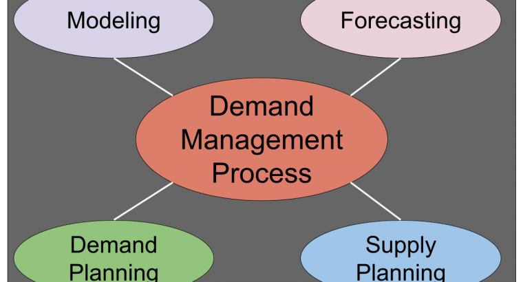 Demand Planning and Forecasting Software